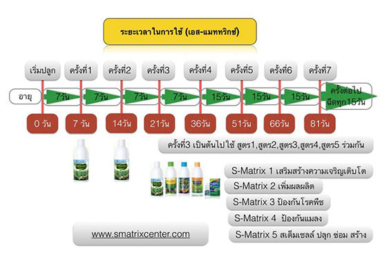 s-matrix-organic-fertilizer